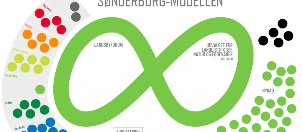 Sønderborg modellen